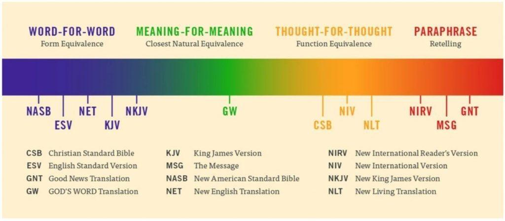 bible comparison chart